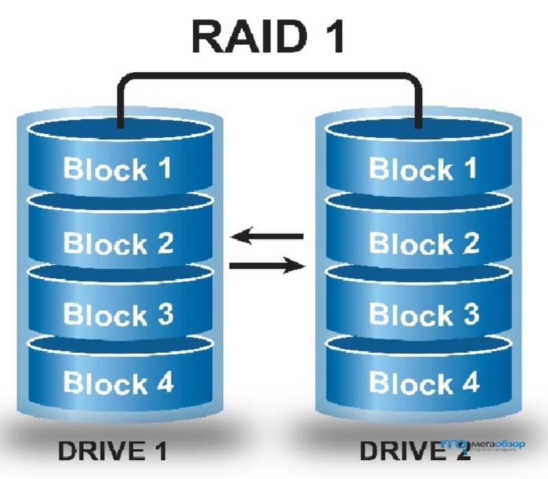 Сохранность информации с RAID-массивом